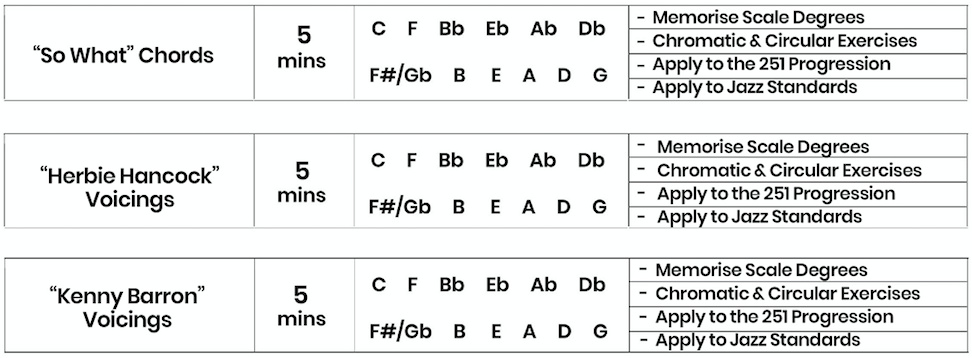 how-to-learn-chord-voicings
